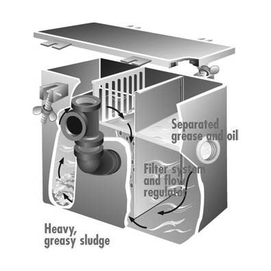 Rockford Separators Grease Separator Cut Away Image